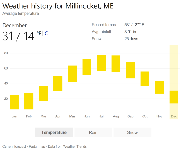 Millinocket Weather graph