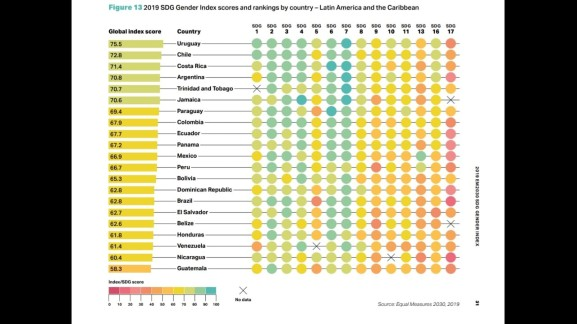 Guatemala Ranking SDG Gender Index